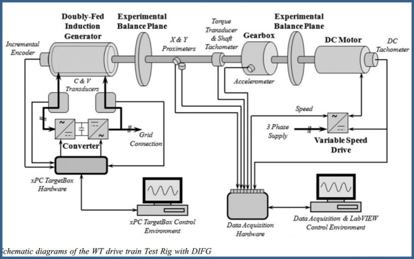 Detection of rotor electrical asymmetry in wind turbine doubly-fed induction generators