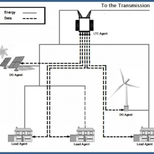 Voltage Regulation Based on Fuzzy Multi-Agent Control Scheme in Smart Grids
