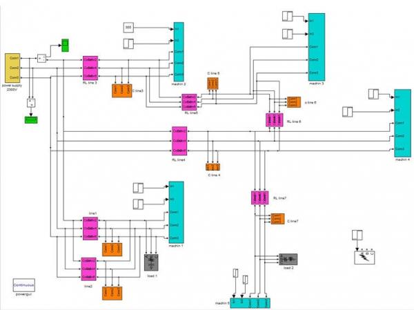 مدل سازی انواع خطا در موتور القایی قفسه سنجابی