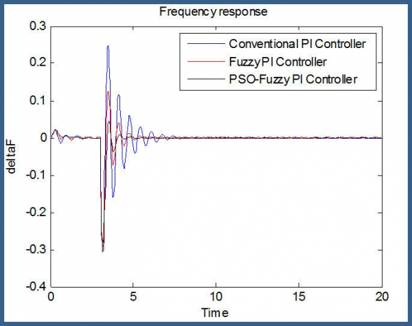 Online PSO-Based Fuzzy Tuning Approach: Intelligent Frequency Control in an AC Microgrid