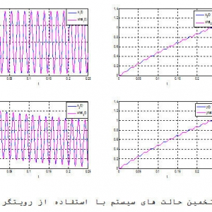 Simulink Model of a Full State Observer for a DC Motor Position, Speed, and Current