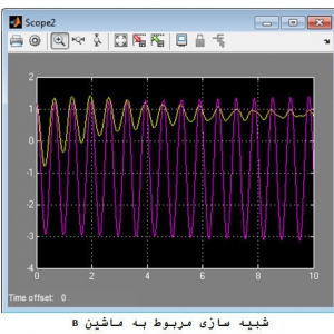 DESIGN OF STABILIZING SIGNALS BY USING MODEL PREDICTIVE CONTROL