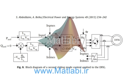 Optimal tracking and robust power control of the DFIG wind turbine