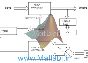 Development of Fuzzy Logic Controller for DC – DC Buck Converters