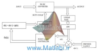 Development of Fuzzy Logic Controller for DC – DC Buck Converters