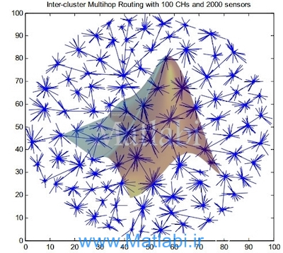 Inter-Cluster Multi-hop Routing in Wireless Sensor Networks employing Compressive Sensing