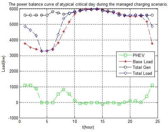 Management and Coordination Charging of Smart Park and V2G Strategy Based on Monte Carlo Algorithm