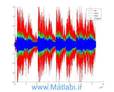 اورلب کردن سیگنال صوت با روش OLA