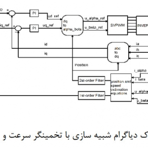 Sensorless Control of Synchronous Machines Based on Direct Speed and Position Estimation in Polar Stator-Current Coordinates