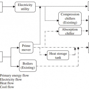 Examination of energy price policies in Iran for optimal configuration of CHP and CCHP systems based on particle swarm optimization algorithm