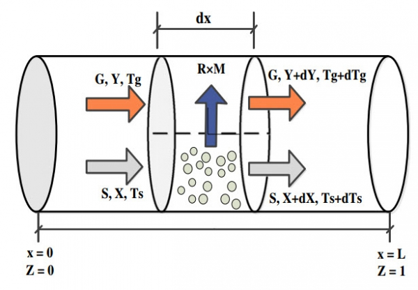 Mathematical modeling and simulation of an industrial rotary dryer: A case study of ammonium nitrate plant
