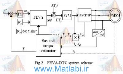 Direct Torque Control of Permanent Magnet Synchronous Motor