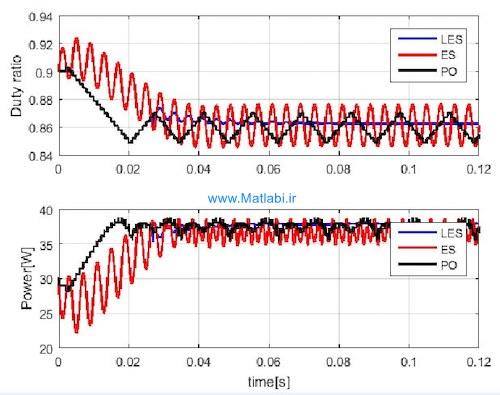 Lyapunov-based switched extremum seeking for photovoltaic power maximization