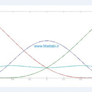 Control Stability of TP Model Transformation Design via Probabilistic Error Bound of Plant Model