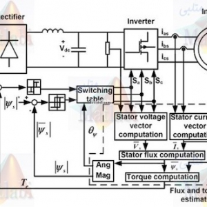 (Direct Torque Control of Induction Motor Using Space Vector Modulation (SVM-DTC