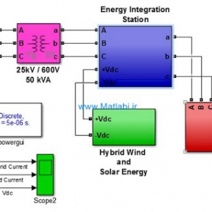 Renewable energy integration for smart sites