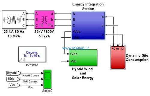 Renewable energy integration for smart sites