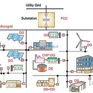 Droop Controller Limitation for Voltage Stability in Islanded Microgrid
