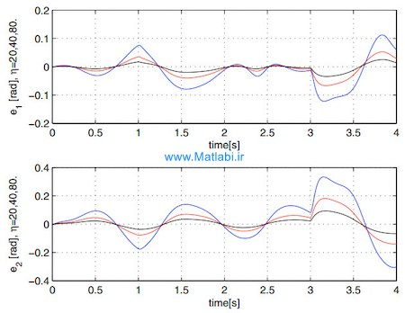 MIMO Tracking PI/PID Controller Design for Nonlinear Systems based on Singular Perturbation Technique
