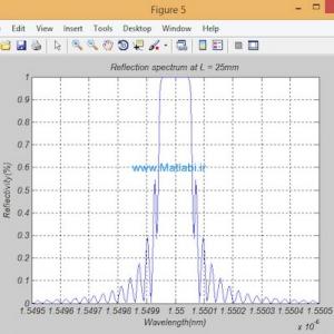 Uniform Fiber Bragg Grating modeling and simulation used matrix transfer method