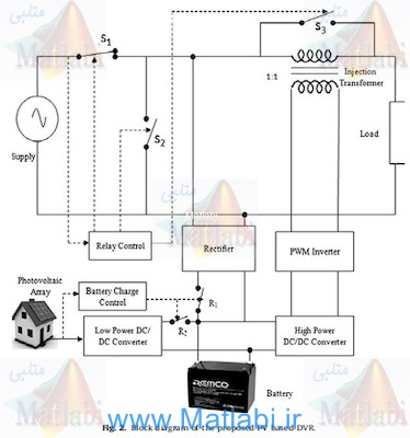 Photovoltaic based dynamic voltage restorer with power saver capability using PI controller