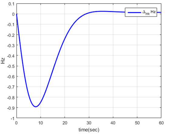 Optimal transient droop compensator and PID tuning for load frequency control in hydro power systems