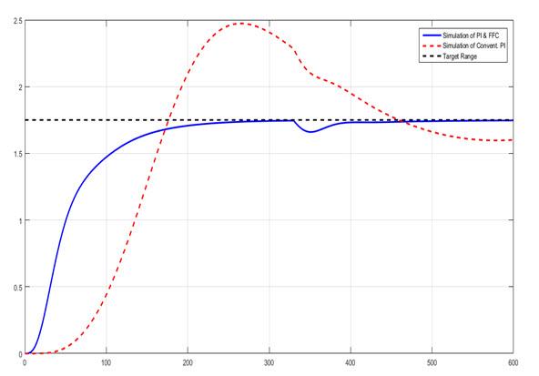 Longitudinal tunnel ventilation control. Part 1: Modelling and dynamic feedforward control