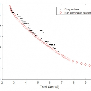 Optimal Multi-objective Number, Locating, and Sizing of Distributed Generations and Distributed Static Compensators Considering Loadability using the Genetic Algorithm