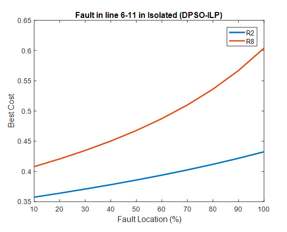 Optimal Relay Coordination for Microgrids Using Hybrid Modified Particle Swarm Optimization -Interval Linear Programming Approach