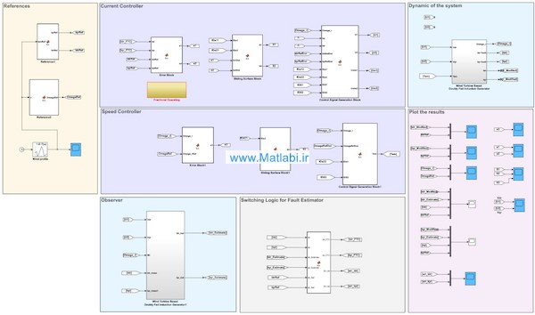 Performance Comparison of Wind Turbine Based Doubly Fed Induction Generator System using Fault Tolerant Fractional and Integer Order Controllers