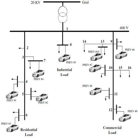 Modeling of stochastic behavior of plug-in hybrid electric vehicle in a reactive power market