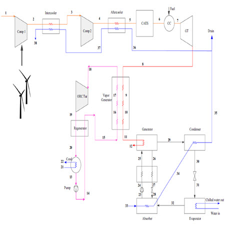 Exergy analysis of a Combined Cooling, Heating and Power system integrated with wind turbine and compressed air energy storage system