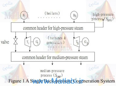 Back-Pressure Cogeneration Economic Dispatch For Physical Bilateral Contract Using Genetic Algorithms