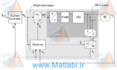 Learning improvement by using Matlab simulator in advanced electrical machinery laboratory