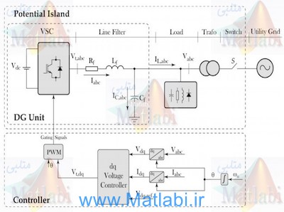 A Multivariable Design Methodology for Voltage Control of a Single-DG-Unit Microgrid