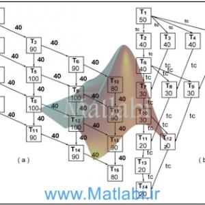 Hybrid Algorithm for Multiprocessor Task Scheduling