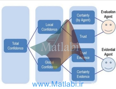 Certainty, trust and evidence Towards an integrative model of confidence in multi-agent systems