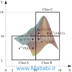 Multi-hypothesis nearest-neighbor classifier based on class-conditional weighted distance metric