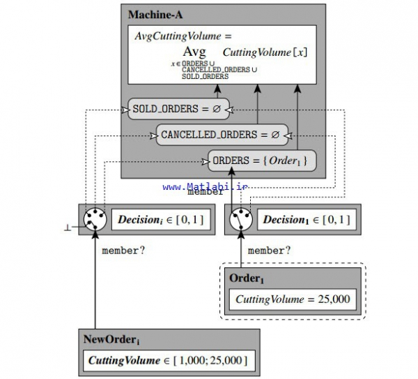 Distributed key figure optimization approaches for global goal coordination in multi-agent systems for production control