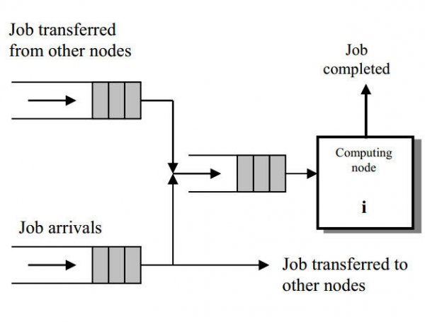 A Genetic Algorithm Based Dynamic Load Balancing Scheme for Heterogeneous Distributed Systems