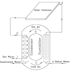 Solar desalination based on humidification process 1999