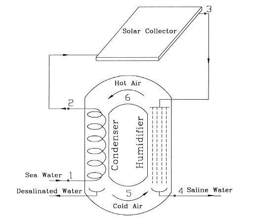 Solar desalination based on humidification process 1999