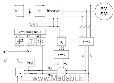 Direct Torque Control of Inverter Fed PMSM Drive using SVM