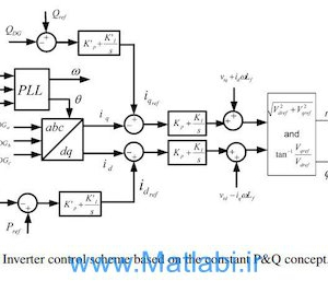 Islanding Detection for Inverter-Based DG Coupled With Frequency-Dependent Static Loads