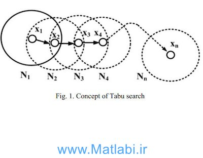 Feeder Reconfiguration with Dispatchable Distributed Generatorsin Distribution System by Tabu Search