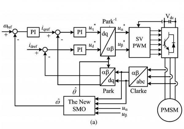 New Sliding-Mode Observer for Position Sensorless Control of Permanent-Magnet Synchronous Motor