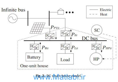 Optimal operation of DC smart house system by controllable loads based on smart grid topology