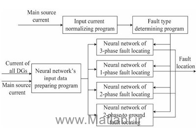 A fault location and protection scheme for distribution systems in presence of dg using MLP neural networks