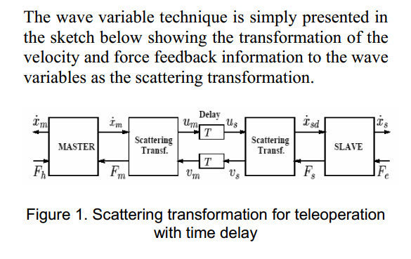 Effects of Time Delay on Force-Feedback Teleoperation Systems