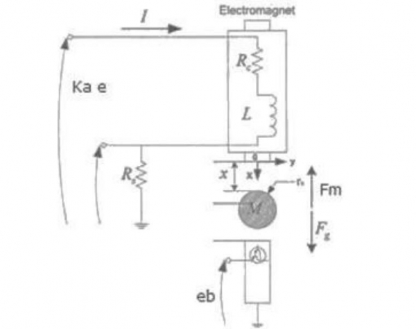 Design of a Robust Controller for a Magnetic Levitation System